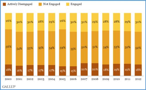 Engagement Surveys Graph