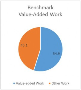Benchmark circle graph