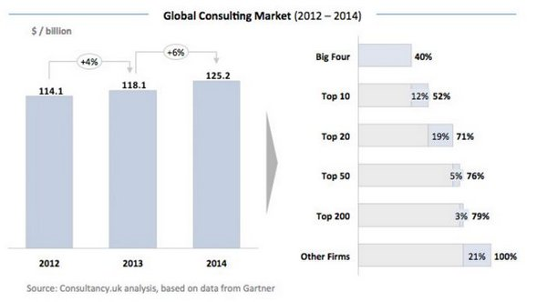 Global Consulting Market - firms - Consulting UK 2