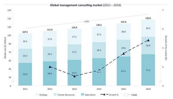 Size of Global Consulting - Consultancy.uk-001